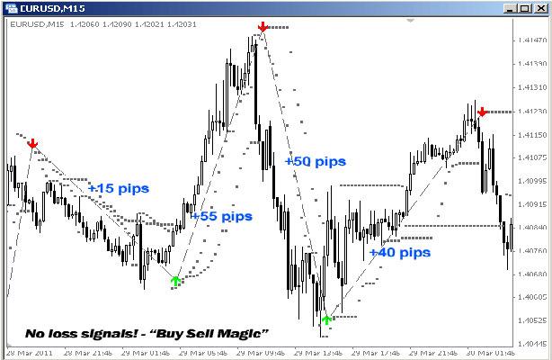Форексе sell эффективная стратегия на рынке forex
